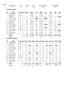 North Central Missouri (MBB) Scouting Report 2